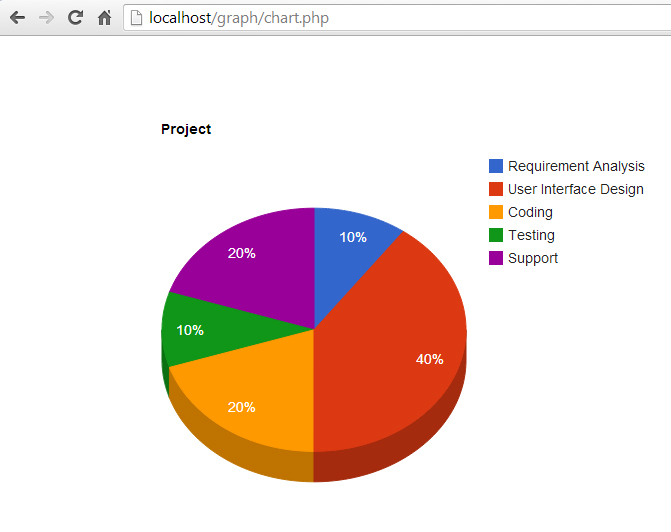 Create Simple Pie Chart Using Google Chart Php And Mysql Ismail